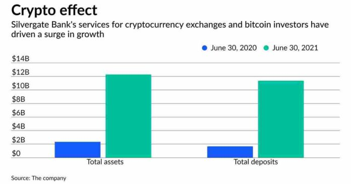 The California Community Bank's gamble on cryptocurrencies pays off